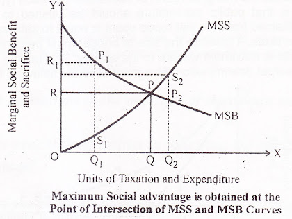 Maximum Social Advantage Curve