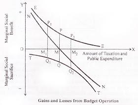Musgrave Diagram Optimum Budget Size Determination