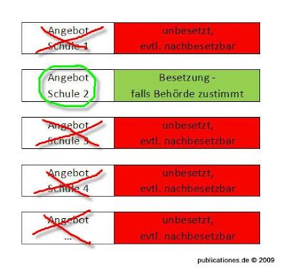 Stellenbesetzungsverfahren in NRW lässt Stellen unbesetzt, Grafik von Peter Denker