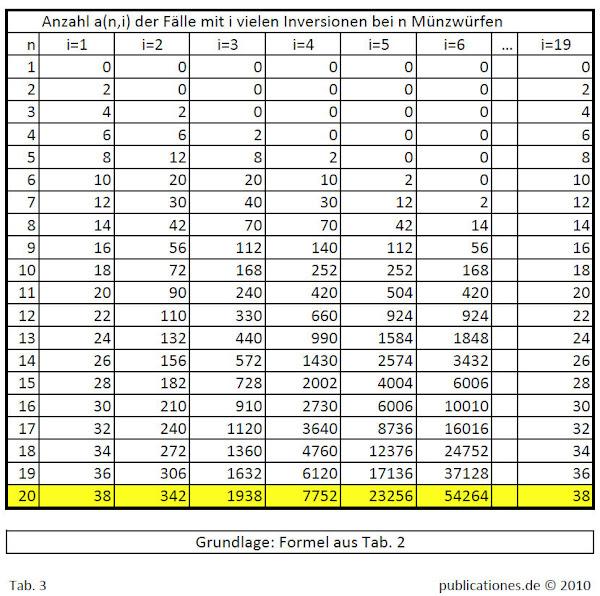 Numerische Verteilung der Inversionen