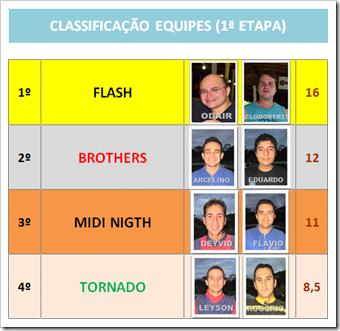 Classificação EQUIPES_1_ I etapa