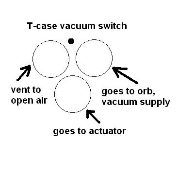 the 4x4 vacuum thread s 10 forum 1994 chevy truck wiring diagram free switch 98 05 chevy blazer