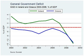 General Government Deficit
