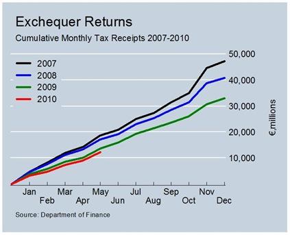Cumulative Total Tax Revenues