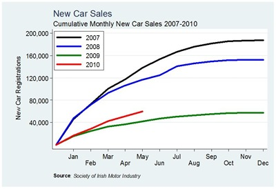 Car Sales Cumulative May