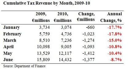 Cumulative Tax Revenues to June