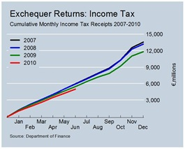 Cumulative Income Tax Revenues June