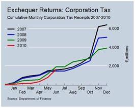 Cumulative Corporation Tax Revenues June