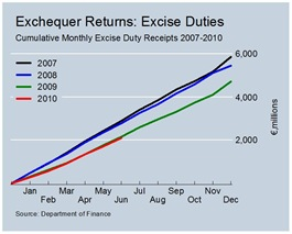 Cumulative Excise Duty Revenues June