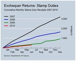 Cumulative Stamp Duty Revenues June