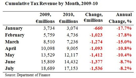 Cumulative Tax Revenues to July 2010