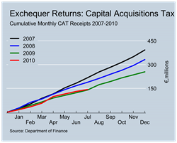 CAT Revenues to July