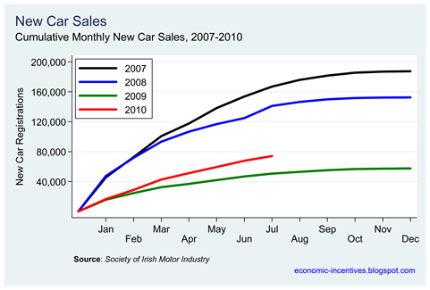 Car Sales to July