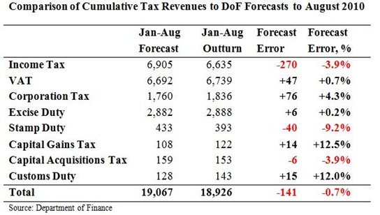 Cumulative Tax Forecasts to August
