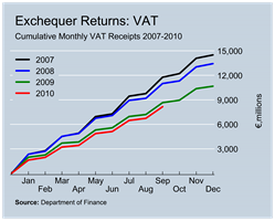 VAT Revenues to September