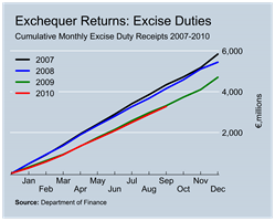 Excise Duty Revenues to September