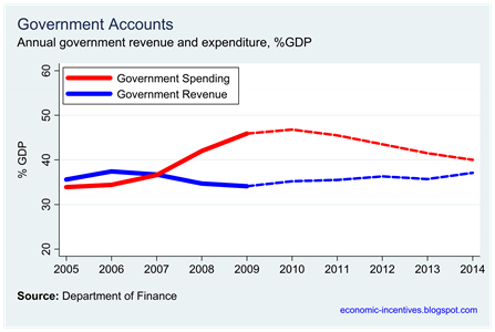 Projected Income and Expenditure to 2014