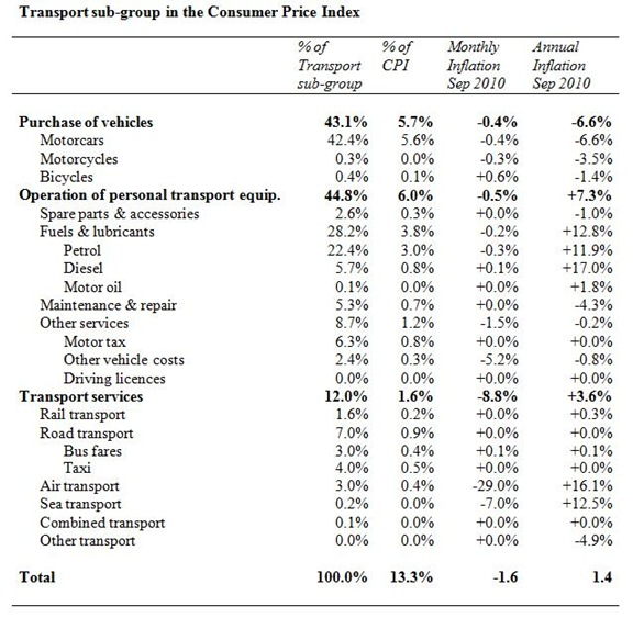 Transport CPI Sub-group