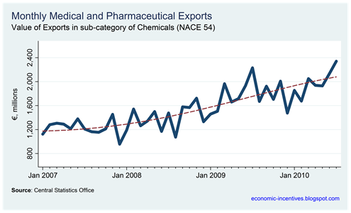 Pharmaceutical Exports