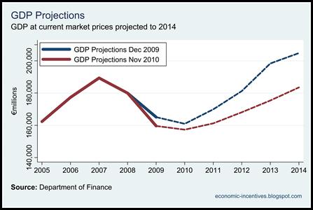 Dof GDP Projections Nov 10