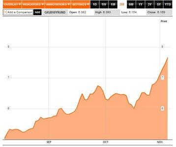 Bond Yields 3M to Nov 04