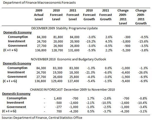 DoF Domestic Economy Forecasts