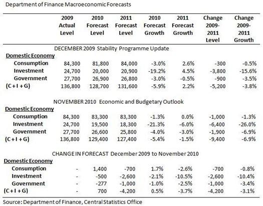 DoF Domestic Economy Forecasts