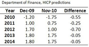 DoF Inflation Predictions