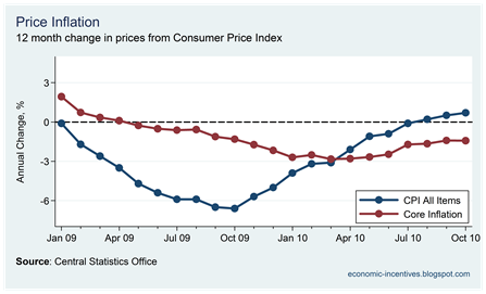 Core Inflation October