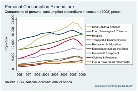 Components of Consumption at Constant Price