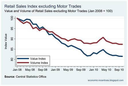 Ex Motor Trades Index to Oct