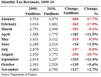 Monthly Tax Revenues November