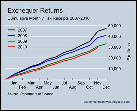 Tax Revenues to November
