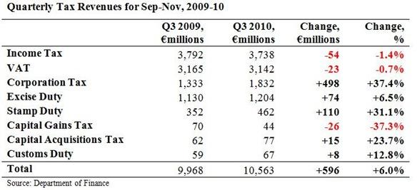 Quarterly Tax Revenues Sep-Nov 2010