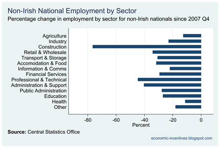 Percentage Change in Non-National Employment
