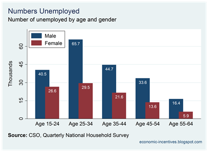 Q3 2010 Unemployment by Age and Gender