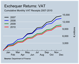 VAT Revenue to December