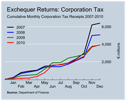 Corporation Tax Revenue to December