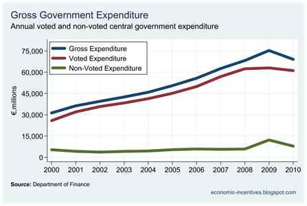 Voted and Non-Voted Gross Expenditure