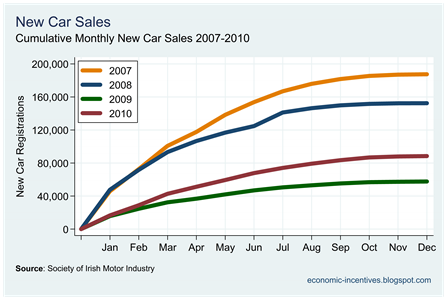 Car Sales to December