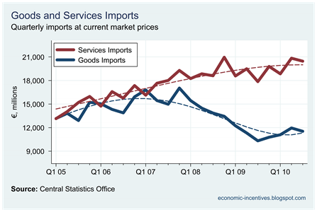Goods and Services Imports