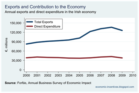 Exports and Direct Expenditure