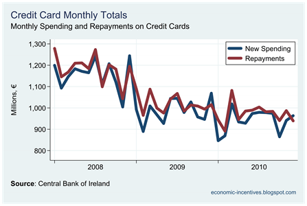 Credit Card Monthlies since 2008