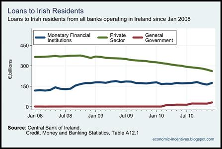 Irish loans