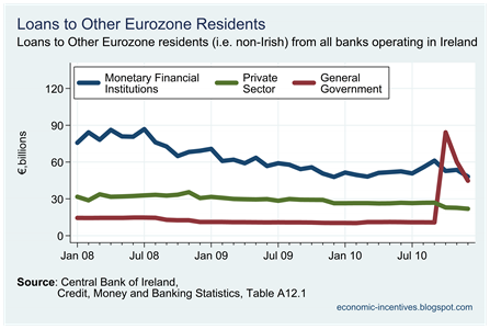EU loans