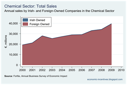 Chemicals Sales by Company Ownership