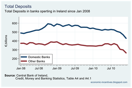 Total Deposits by Banks
