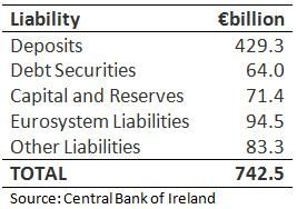 Bank Liabilities