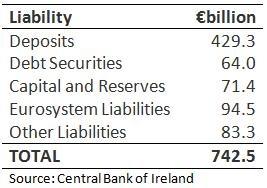 Bank Liabilities