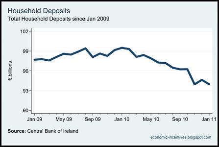 Household Deposits